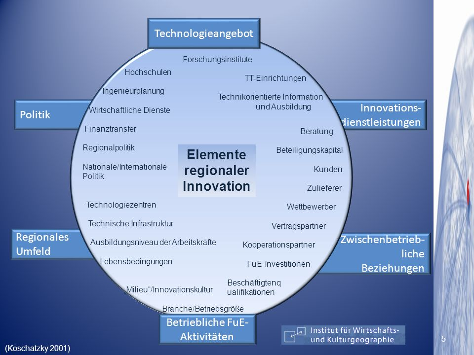Elemente regionaler Innovation
