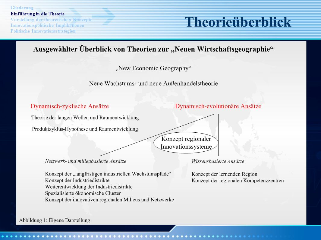 Gliederung Einführung in die Theorie Vorstellung der theoretischen Konzepte Innovationspolitische Implikationen Politische Innovationsstrategien