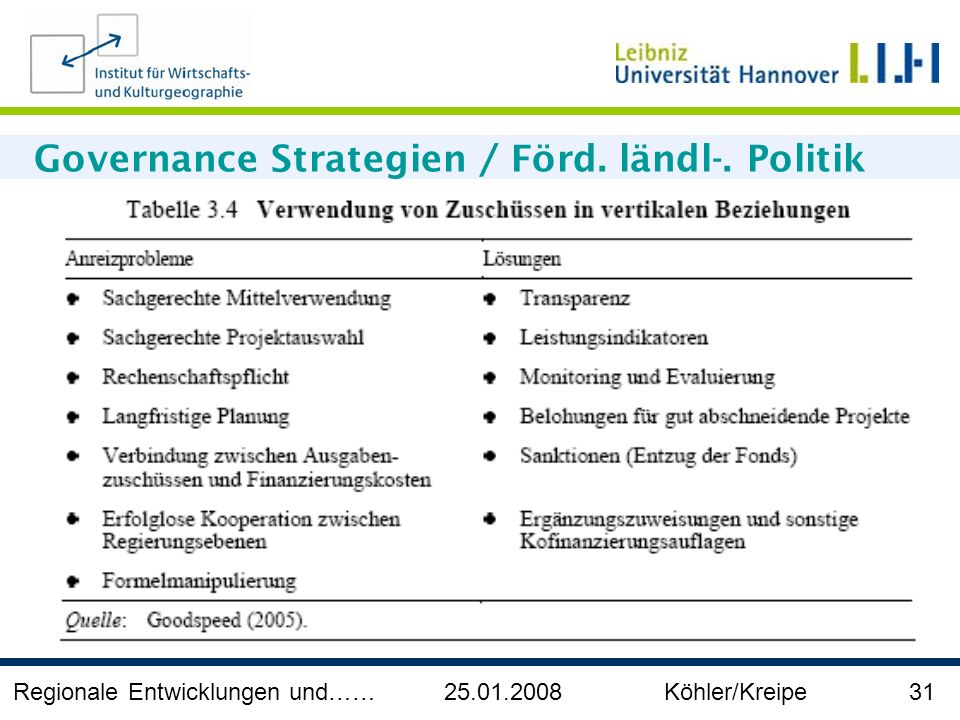 Governance Strategien / Förd. ländl-. Politik