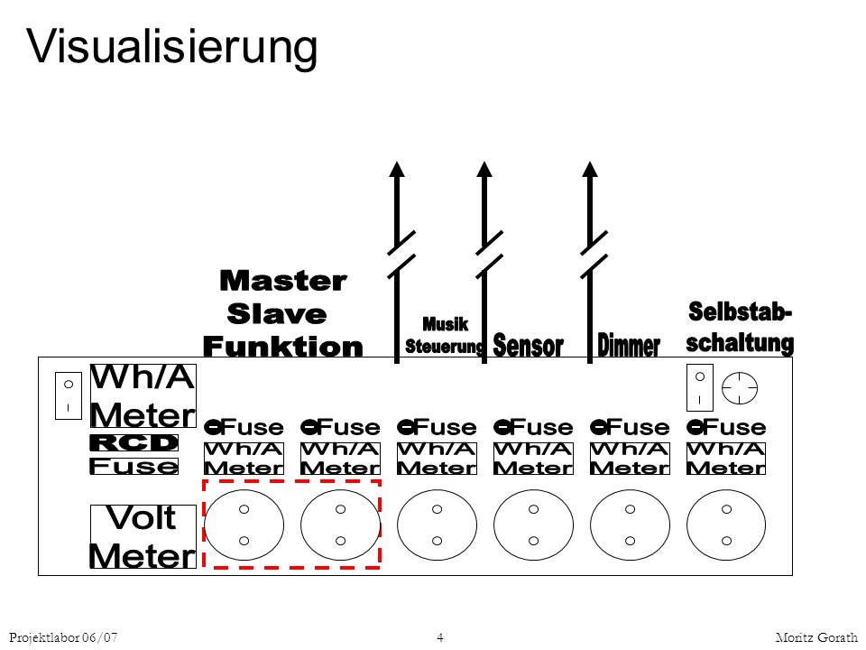 Visualisierung Wh/A Meter Volt Fuse RCD Master Slave Funktion Dimmer