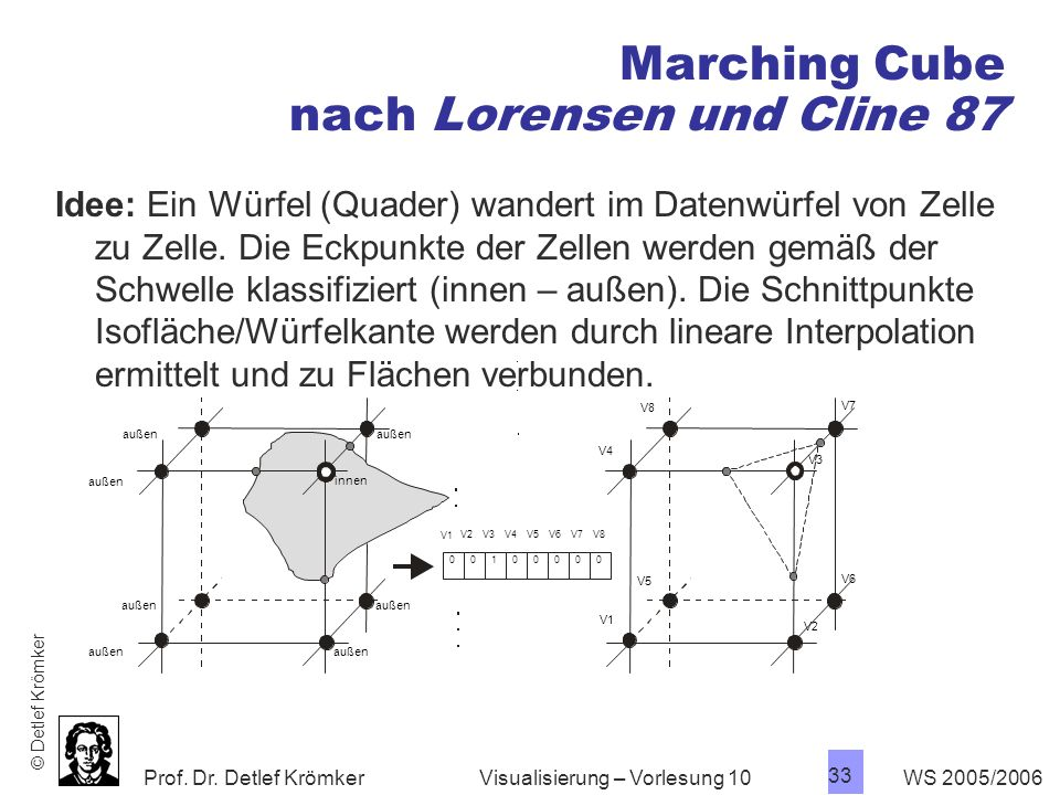 Marching Cube nach Lorensen und Cline 87