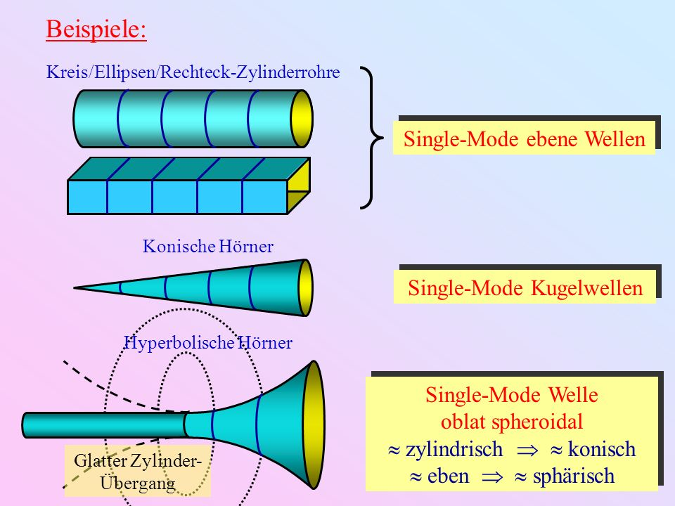 Beispiele: Single-Mode ebene Wellen Single-Mode Kugelwellen