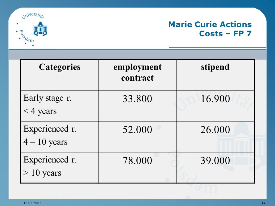 Marie Curie Actions Costs – FP 7