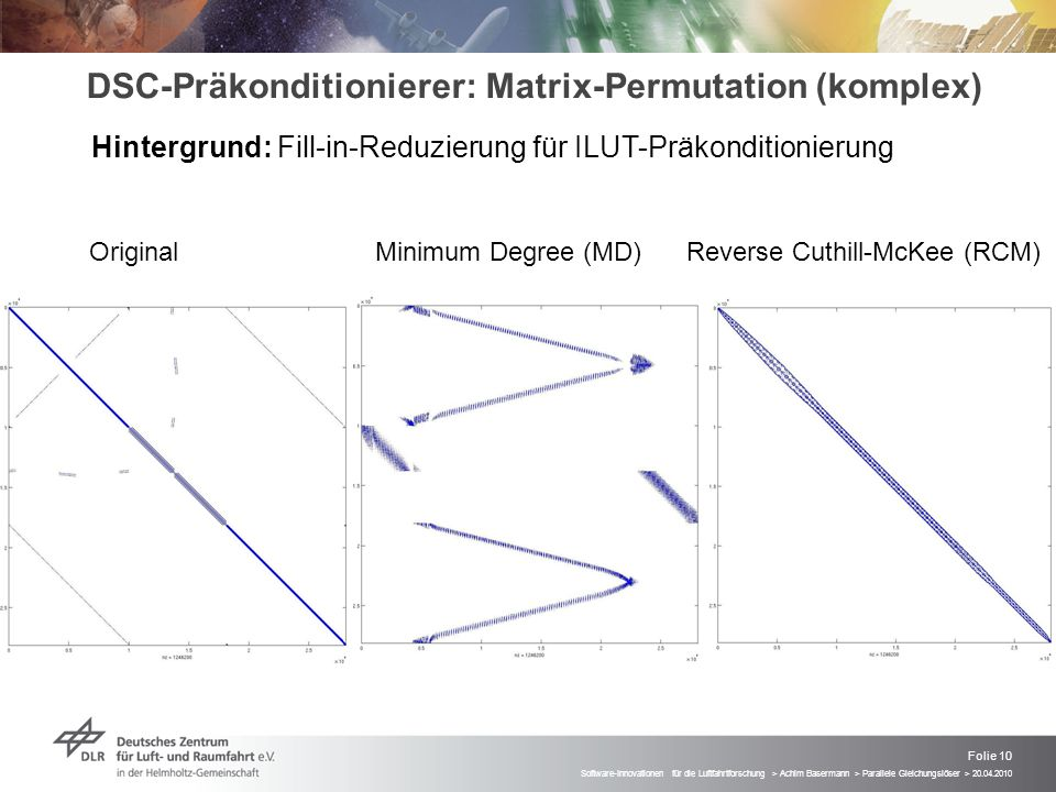 DSC-Präkonditionierer: Matrix-Permutation (komplex)