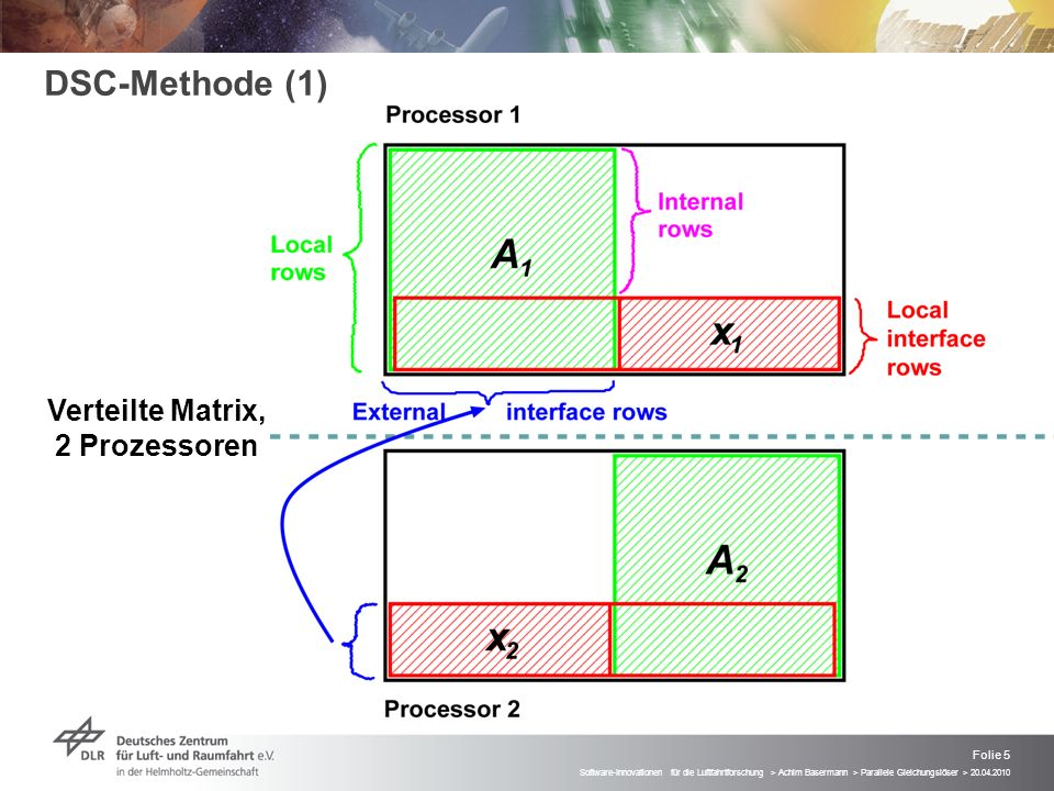 DSC-Methode (1) Verteilte Matrix, 2 Prozessoren
