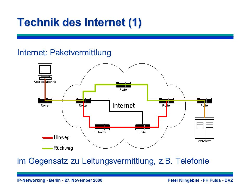 Technik des Internet (1)