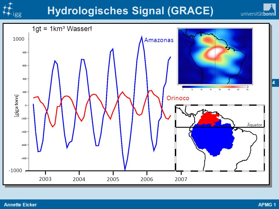 Hydrologisches Signal (GRACE)