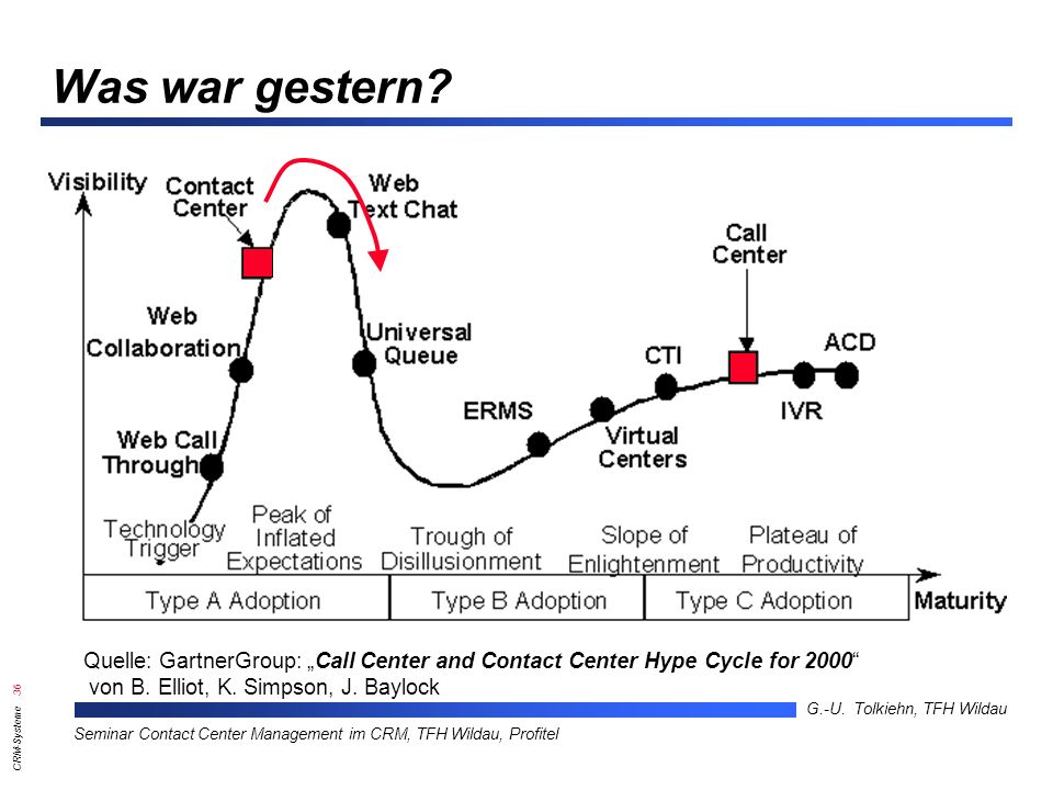 "Was war gestern Quelle: GartnerGroup: ""Call Center and Contact Center Hype Cycle for 2000 von B. Elliot, K. Simpson, J. Baylock."