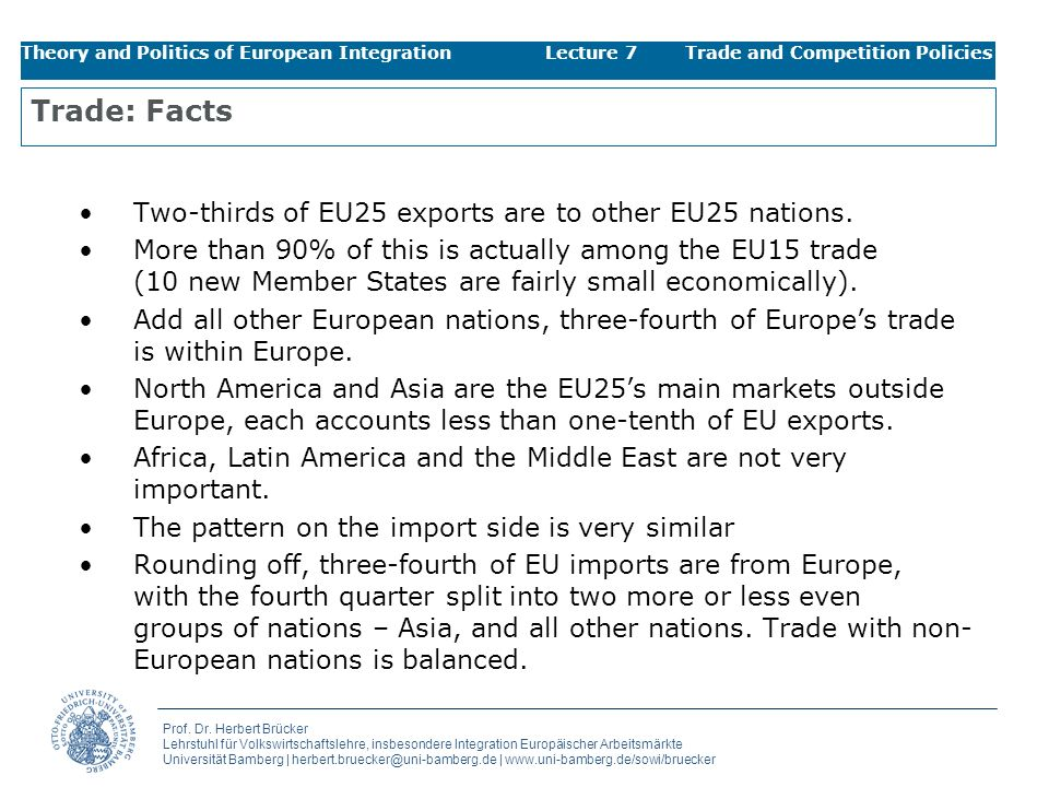 Trade: Facts Two-thirds of EU25 exports are to other EU25 nations.