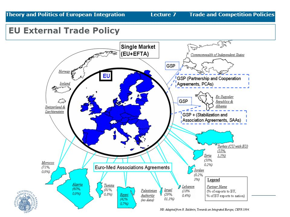 EU External Trade Policy