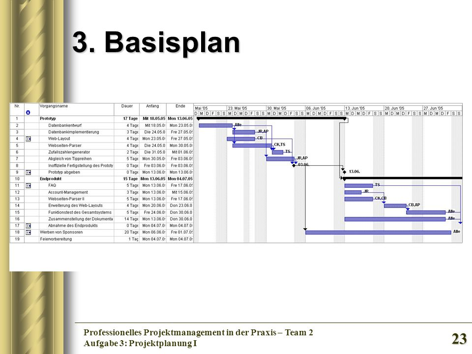 3. Basisplan Professionelles Projektmanagement in der Praxis – Team 2