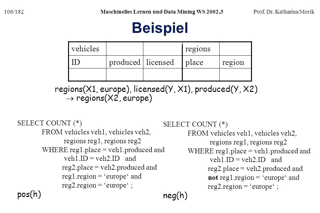 Beispiel vehicles regions ID produced licensed place region
