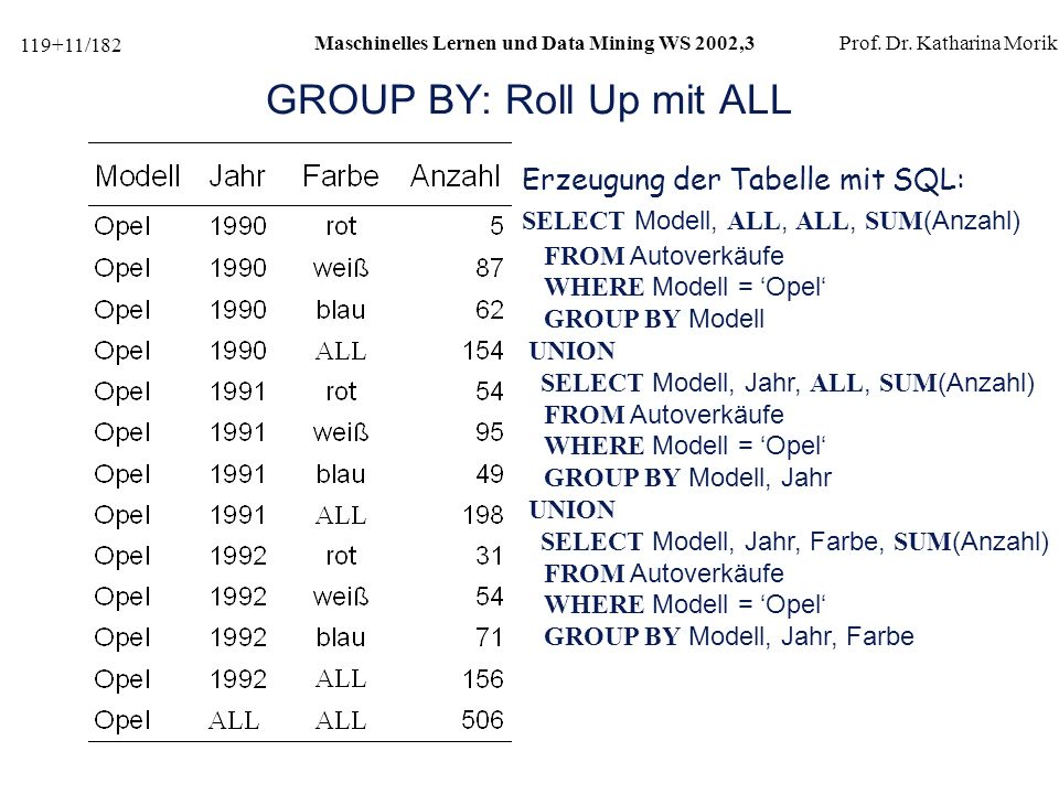GROUP BY: Roll Up mit ALL
