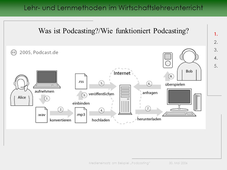Was ist Podcasting /Wie funktioniert Podcasting