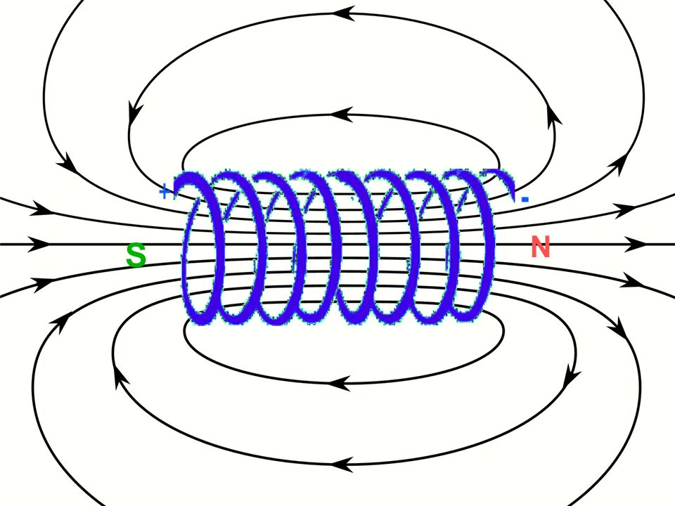 Eine spule mit weicheisenkern nennt man elektromagnet for Spule mit geschirrspuler