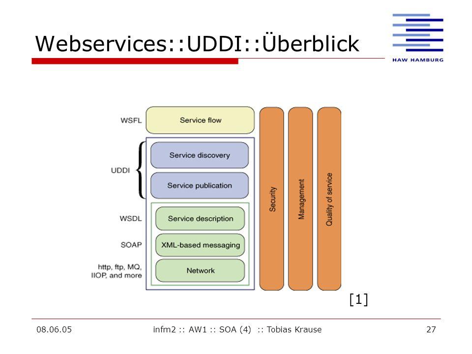 Webservices::UDDI::Überblick