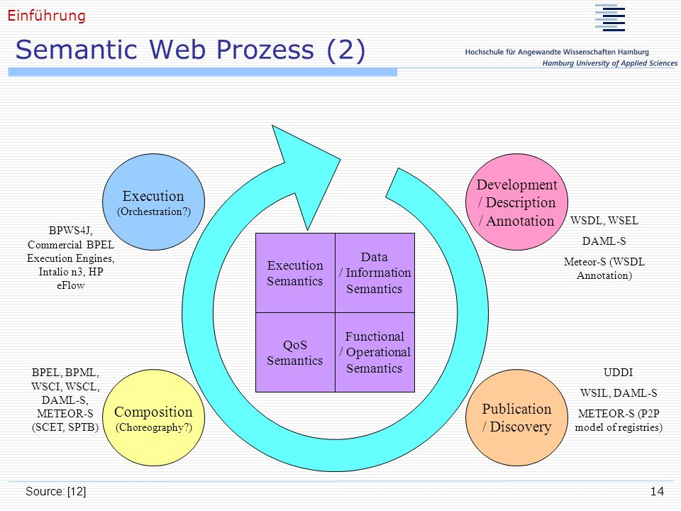 Semantic Web Prozess (2)