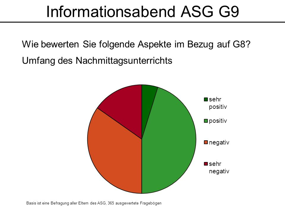 Informationsabend ASG G9