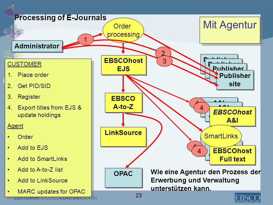 Mit Agentur Processing of E-Journals Order processing 1 Administrator