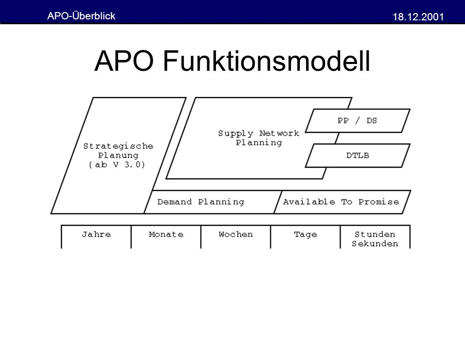 APO Funktionsmodell
