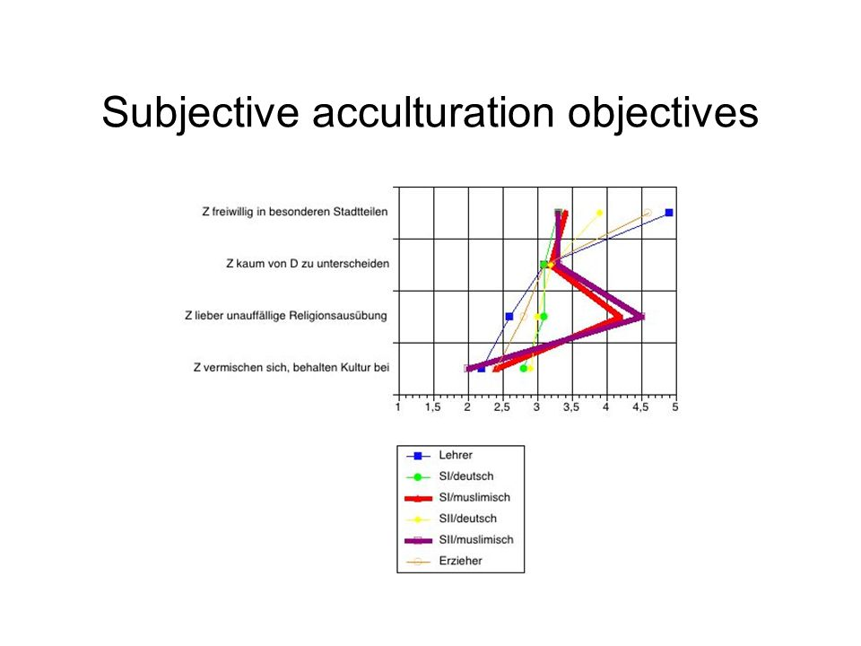 Subjective acculturation objectives