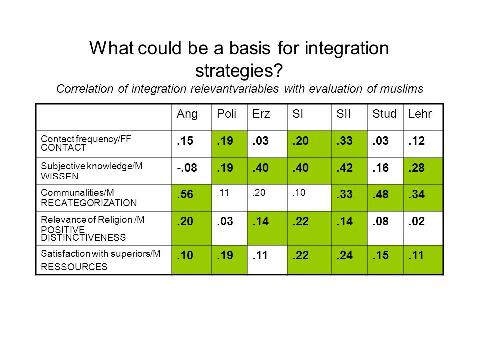 What could be a basis for integration strategies
