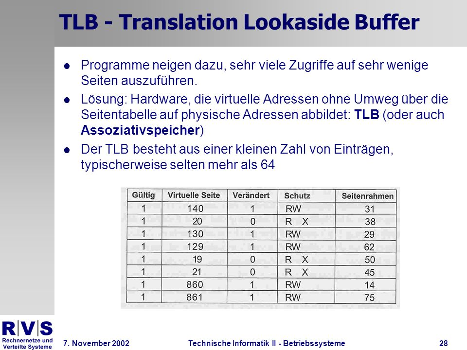 TLB - Translation Lookaside Buffer