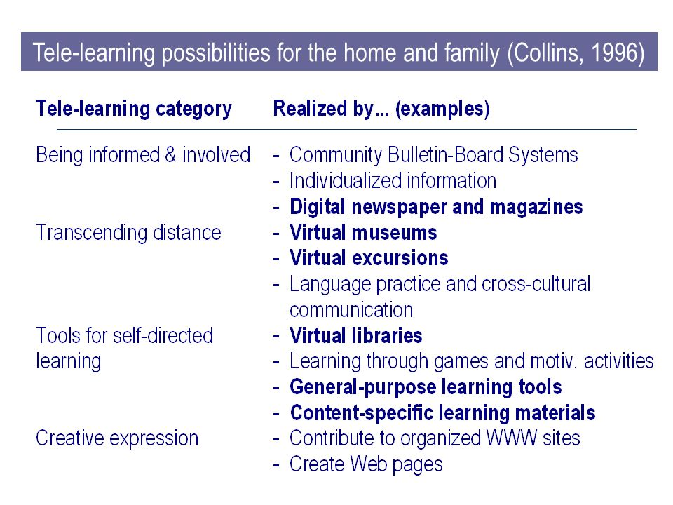 Tele-learning possibilities for the home and family (Collins, 1996)
