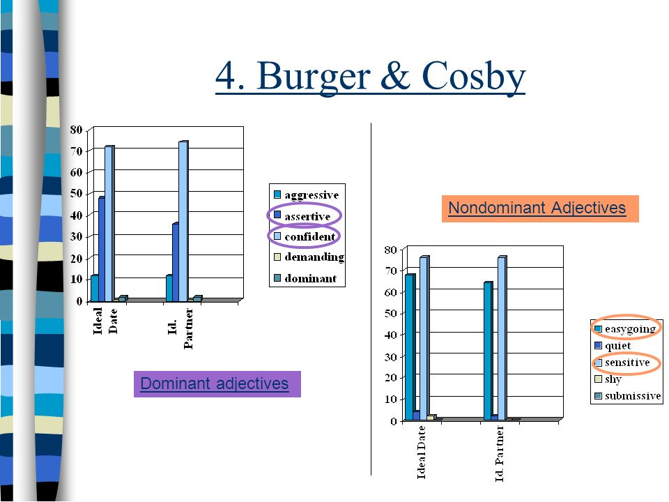4. Burger & Cosby Nondominant Adjectives Dominant adjectives