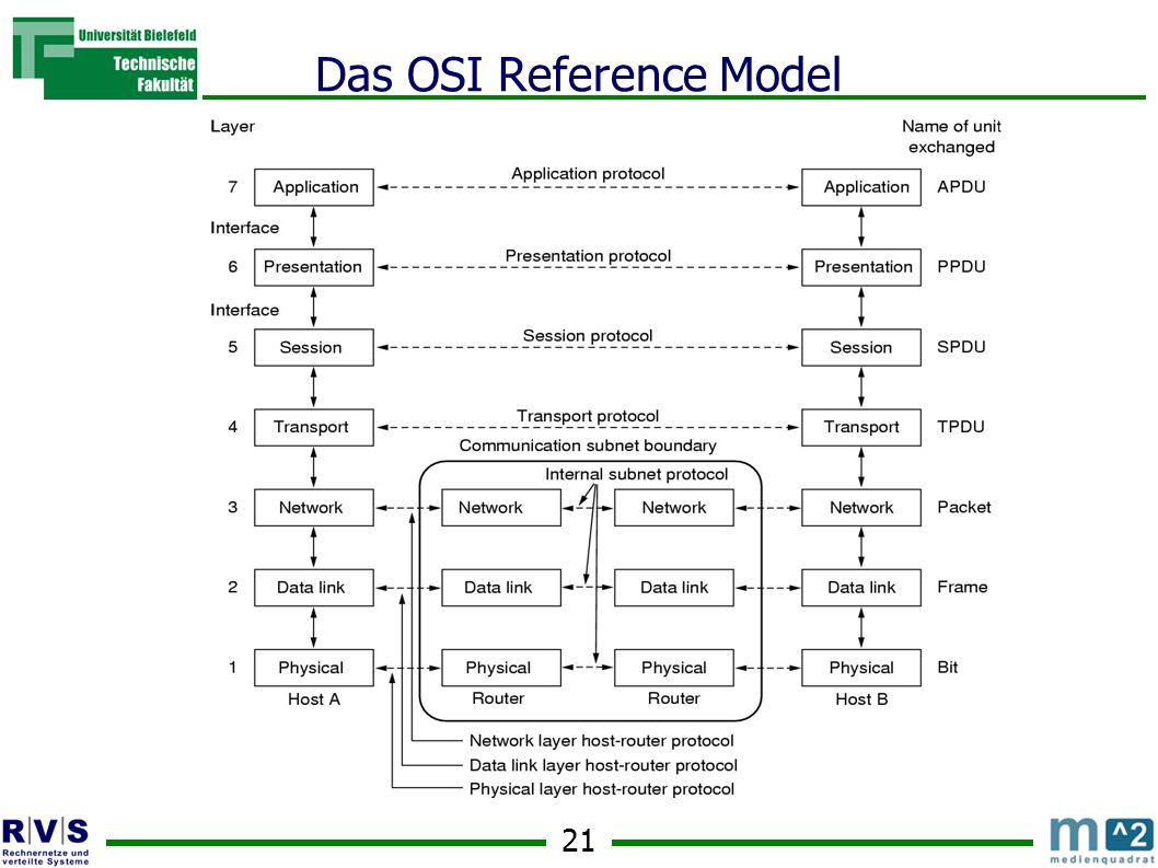 Das OSI Reference Model