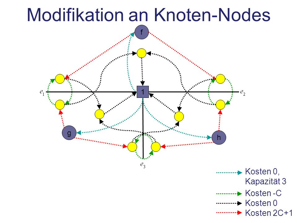 Modifikation an Knoten-Nodes
