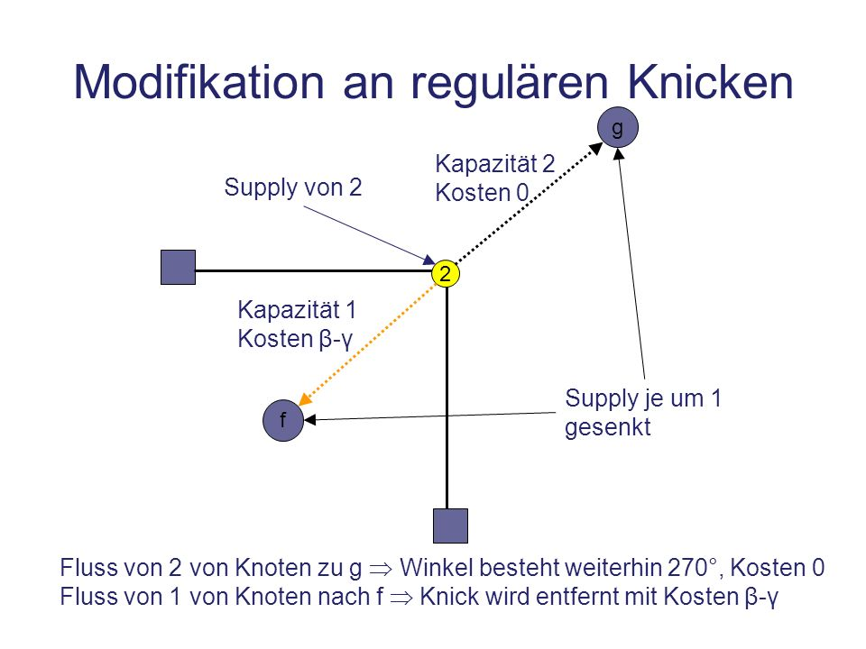Modifikation an regulären Knicken