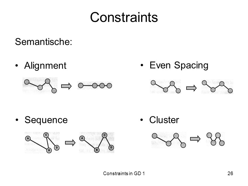 Constraints Semantische: Alignment Even Spacing Sequence Cluster