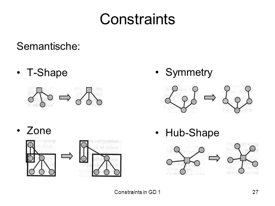 Constraints Semantische: T-Shape Symmetry Zone Hub-Shape