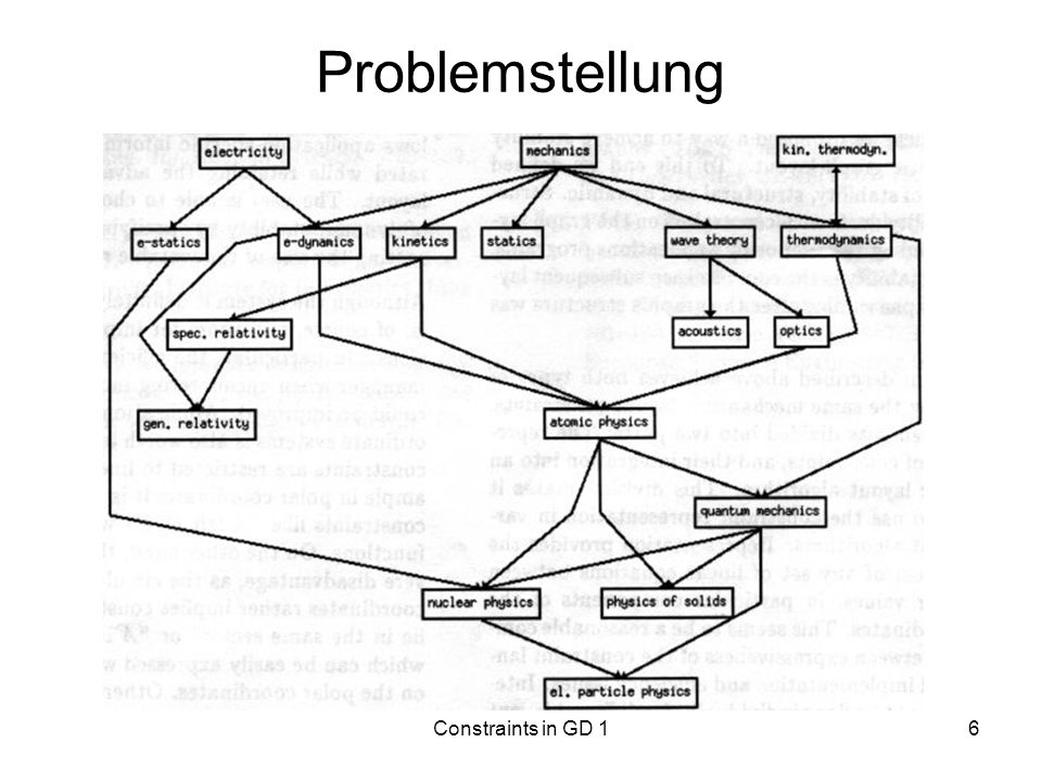 Problemstellung Constraints in GD 1