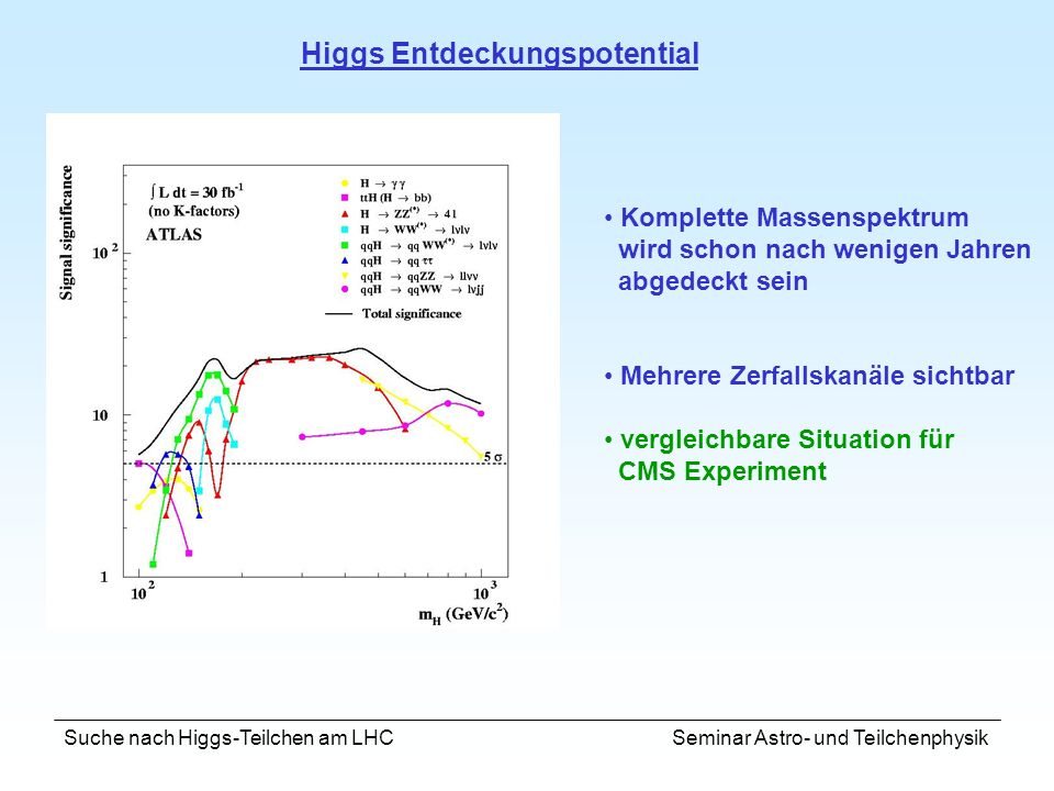 Higgs Entdeckungspotential