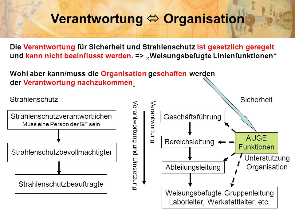 Verantwortung  Organisation
