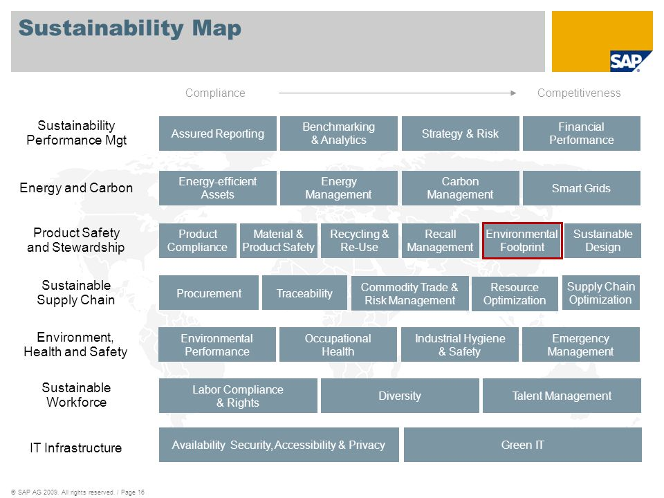Sustainability Map Sustainability Performance Mgt Energy and Carbon