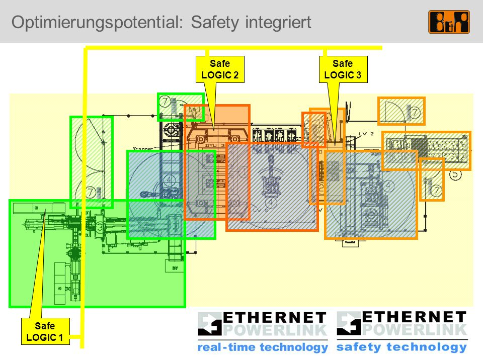 Optimierungspotential: Safety integriert