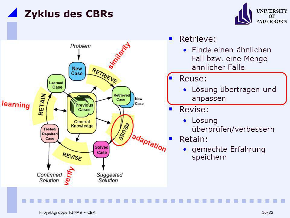 Zyklus des CBRs Retrieve: Reuse: Revise: Retain: