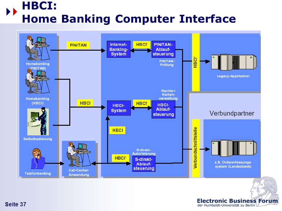 HBCI: Home Banking Computer Interface