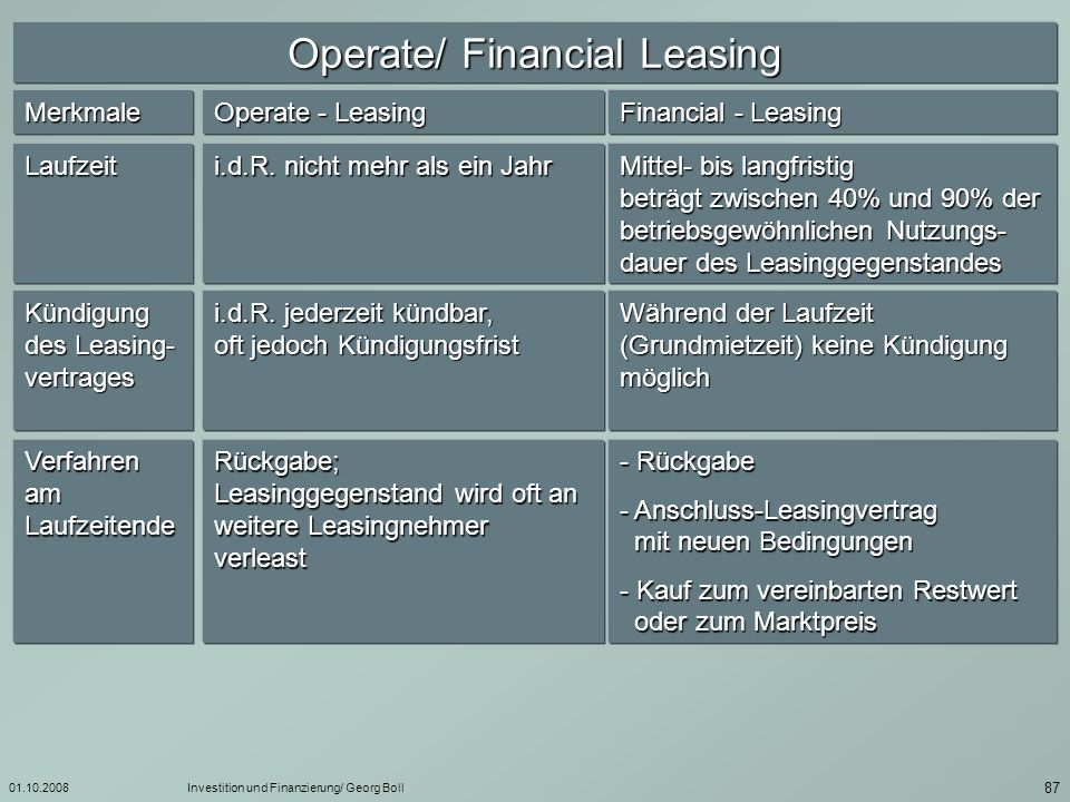 Operate/ Financial Leasing