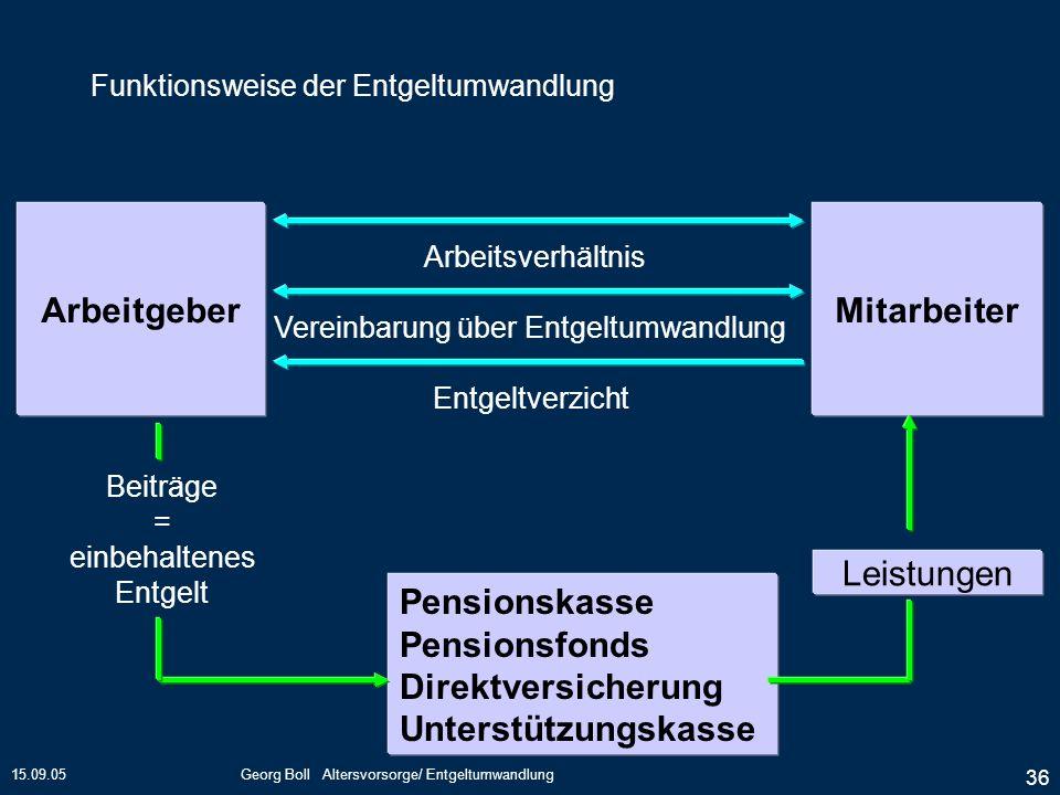 Die Vier Säulen Der Alterssicherung Ppt Herunterladen