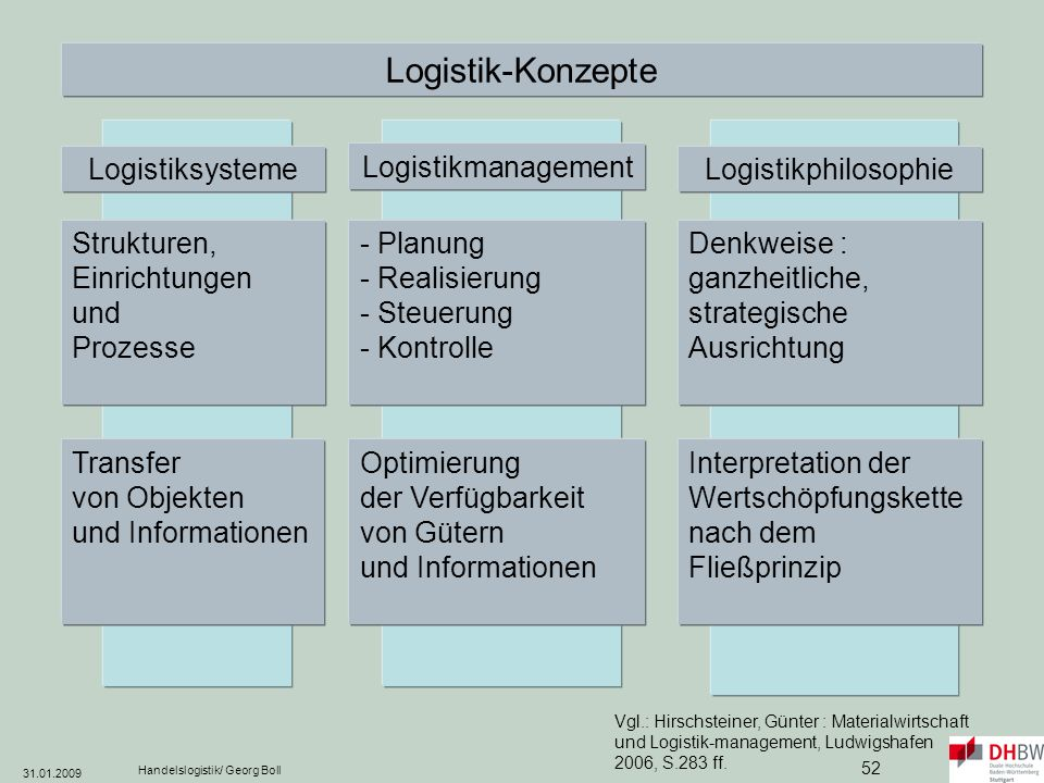 Logistik-Konzepte Logistiksysteme Logistikmanagement