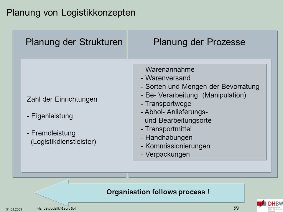 Organisation follows process !