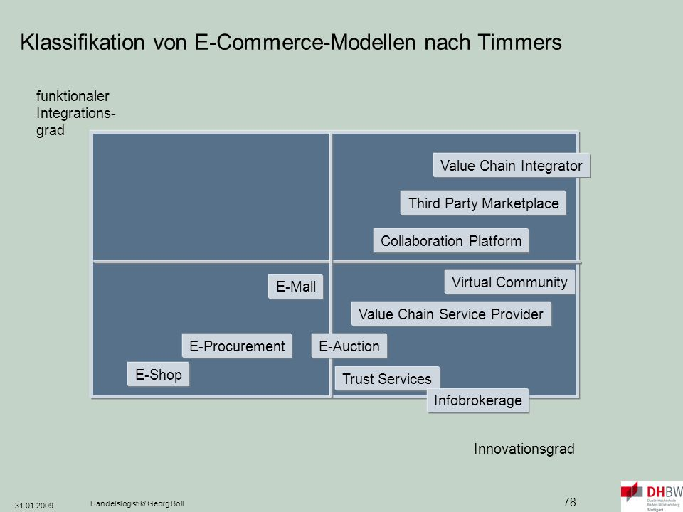 Klassifikation von E-Commerce-Modellen nach Timmers
