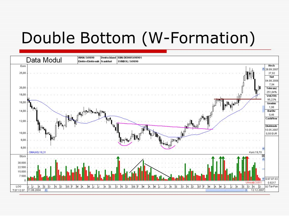Double Bottom (W-Formation)