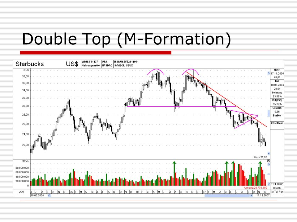 Double Top (M-Formation)