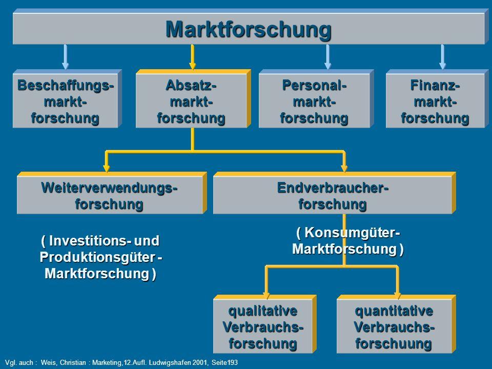 11 produktionsgter marktforschung - Produktionsguter Beispiele