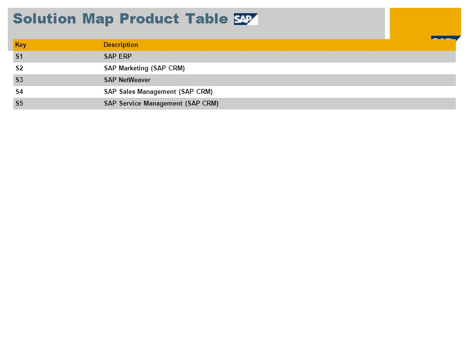 Solution Map Product Table